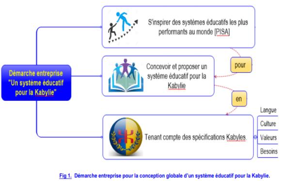 Un système éducatif aussi efficace et convenable pour une Kabylie souveraine