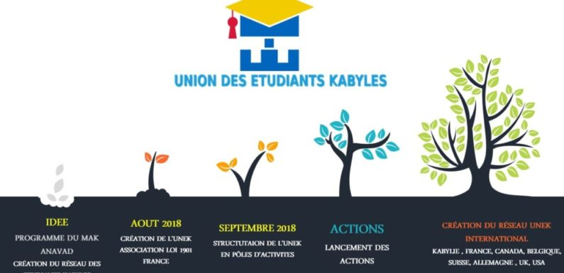 Naissance de l'Union des Etudiants Kabyles (UNEK)